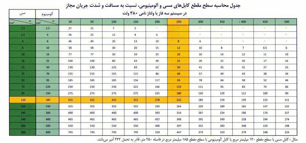 کابل برق آلومینیومی