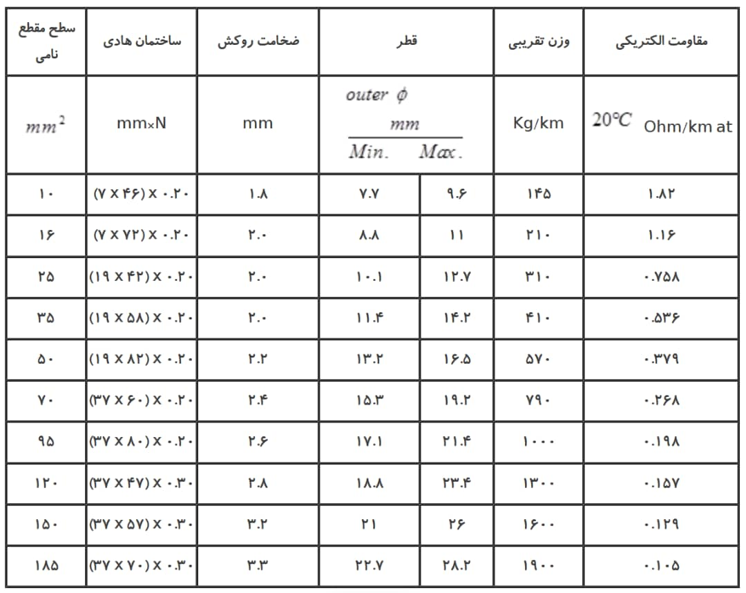 کابل جوش یزد